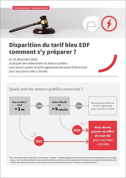 Comment se préparer à la fin du tarif bleu réglementé EDF ?